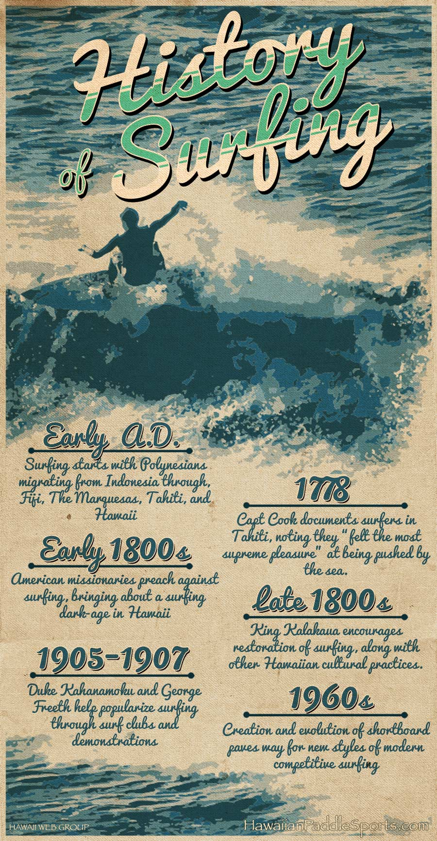history of surfing infographic