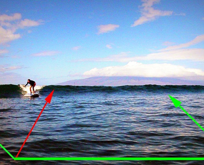 Paddling etiquette when surfing in Hawaii