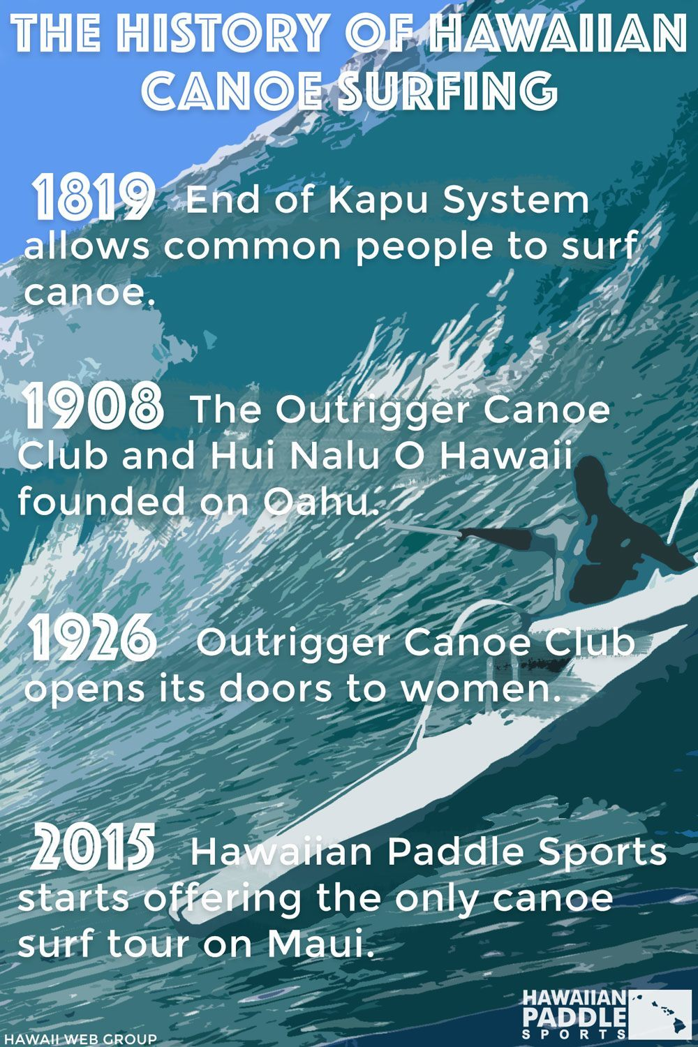 history of hawaiian canoe surfing