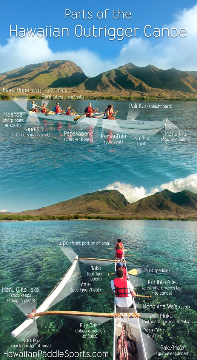Parts of the Hawaiian outrigger Canoe